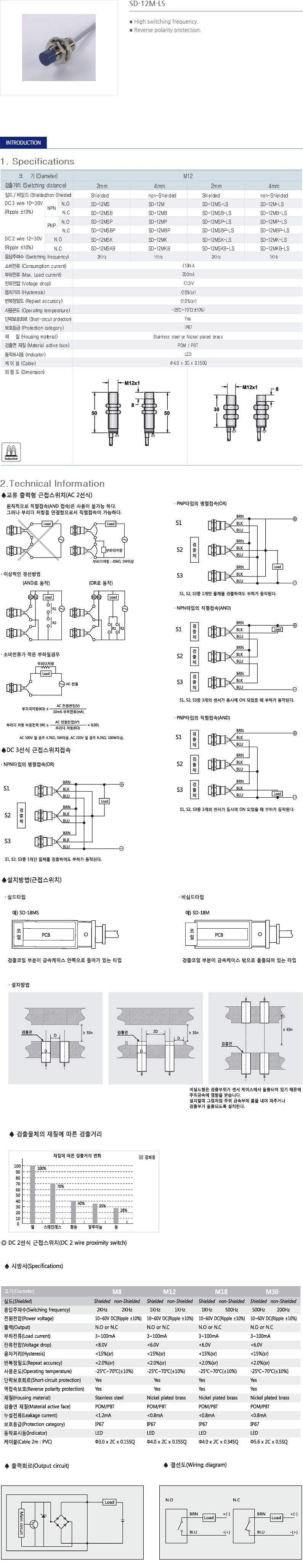 SANIL DC Cylindrical Type Proximity Sensor  19