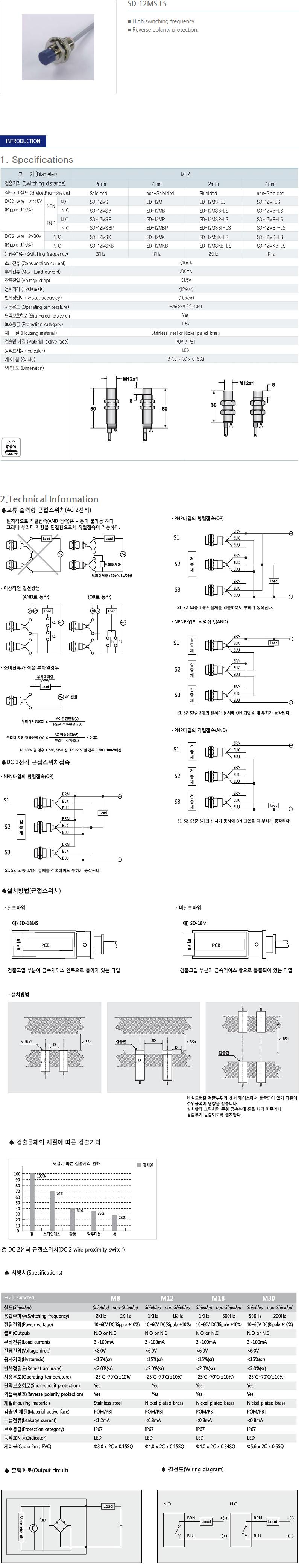 SANIL DC Cylindrical Type Proximity Sensor  20