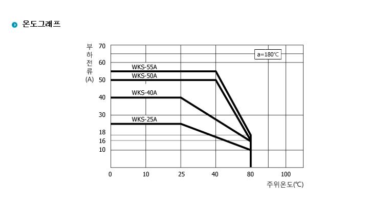 (주)삼화디에스피 단상1회로차단형 SQ-Type (AC출력/접점(저항) 입력 일체형) WK-1340SQTMH 4