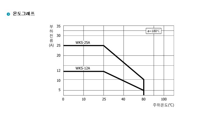 (주)삼화디에스피 AC/DC모터전용 M-Type (AC모터출력 / AC입력) WKS-1325MAC 4