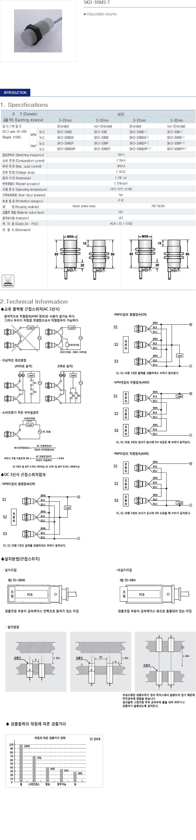 SANIL DC Capacitance Type Proximity Sensor  9