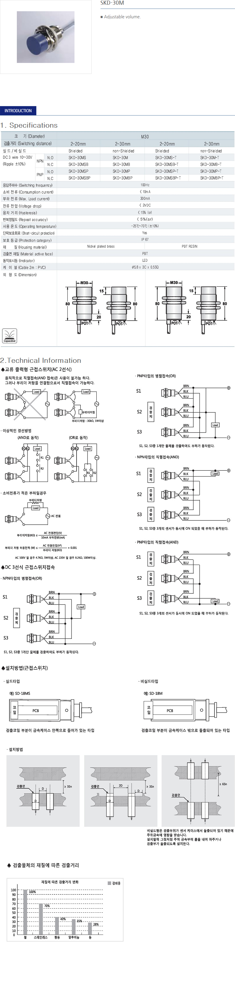 SANIL DC Capacitance Type Proximity Sensor  10