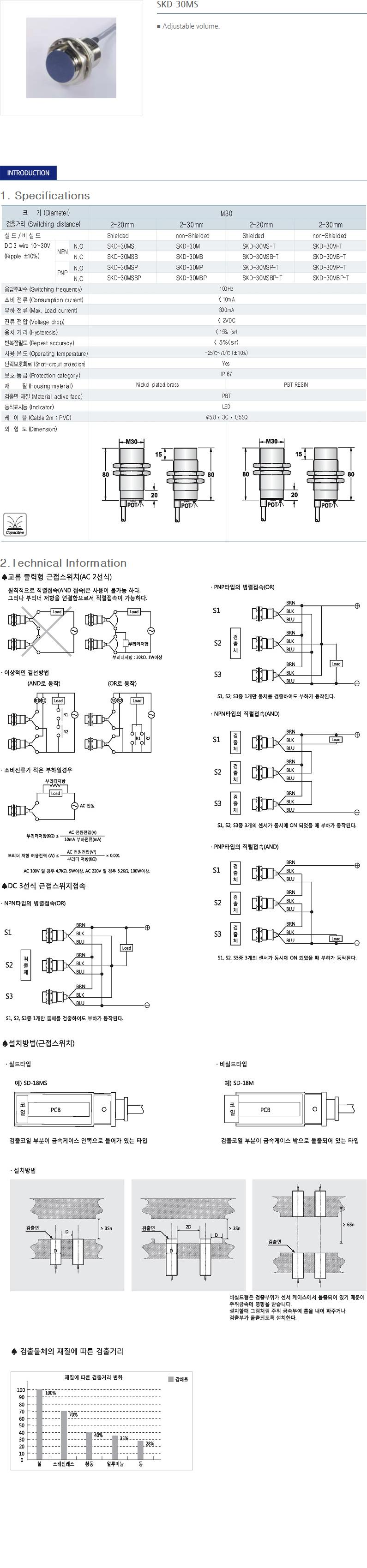 SANIL DC Capacitance Type Proximity Sensor  11