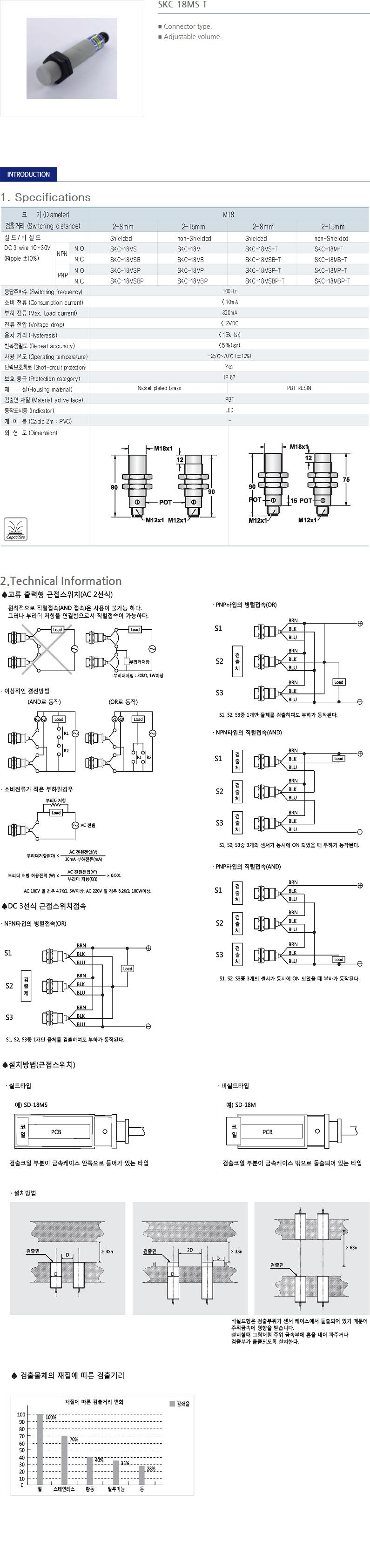 SANIL DC Capacitance Type Proximity Sensor  13