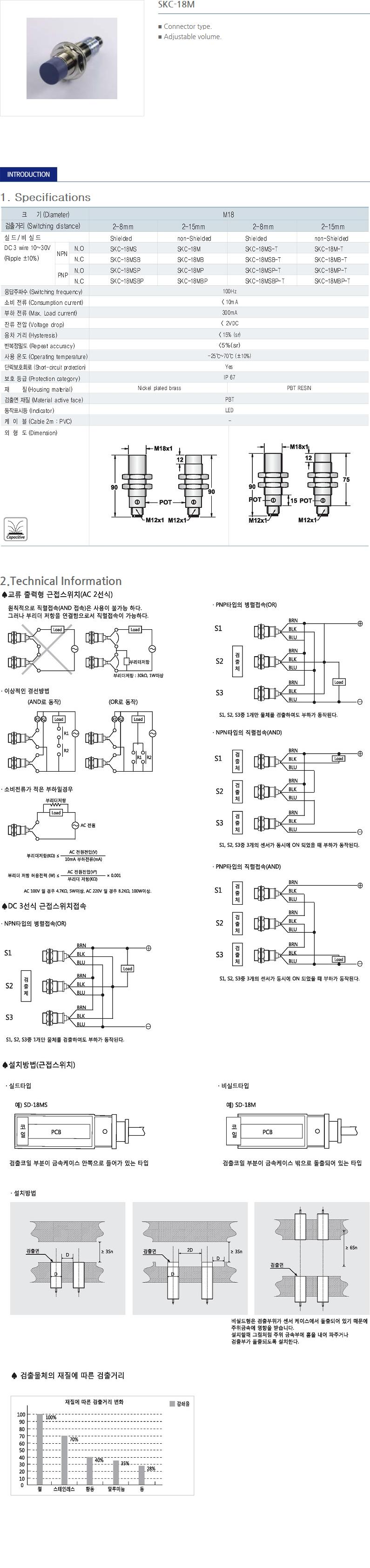 SANIL DC Capacitance Type Proximity Sensor  14