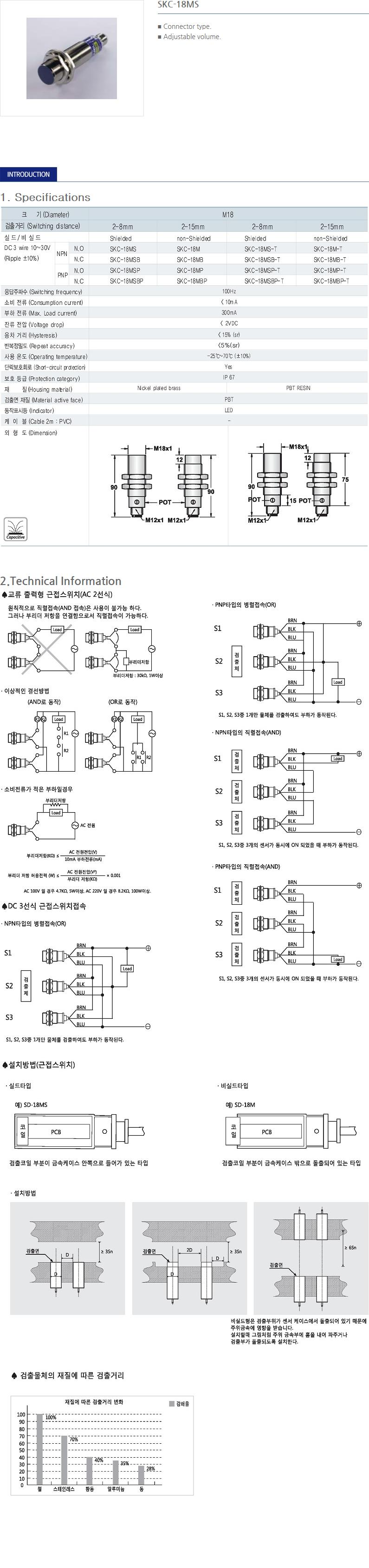 SANIL DC Capacitance Type Proximity Sensor  15