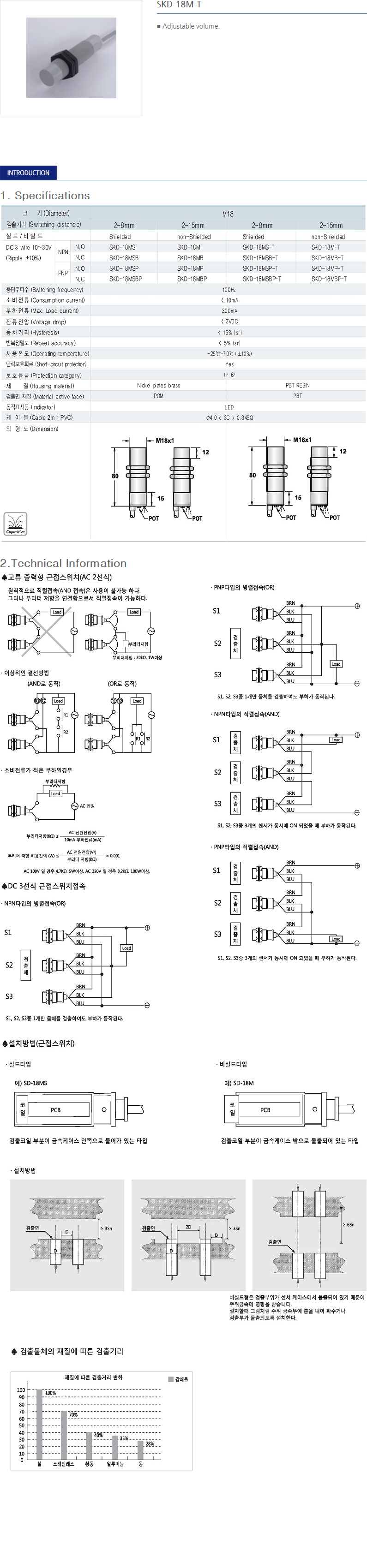 SANIL DC Capacitance Type Proximity Sensor  16