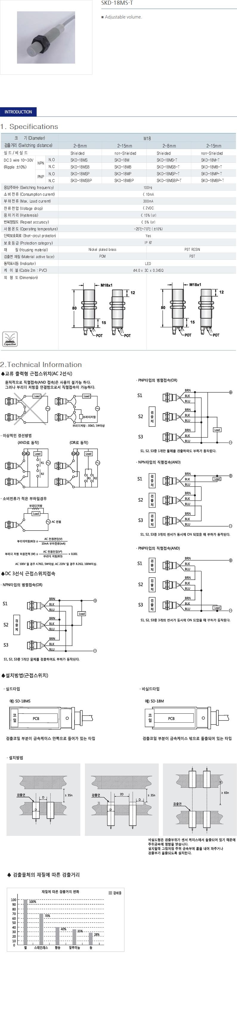 SANIL DC Capacitance Type Proximity Sensor  17
