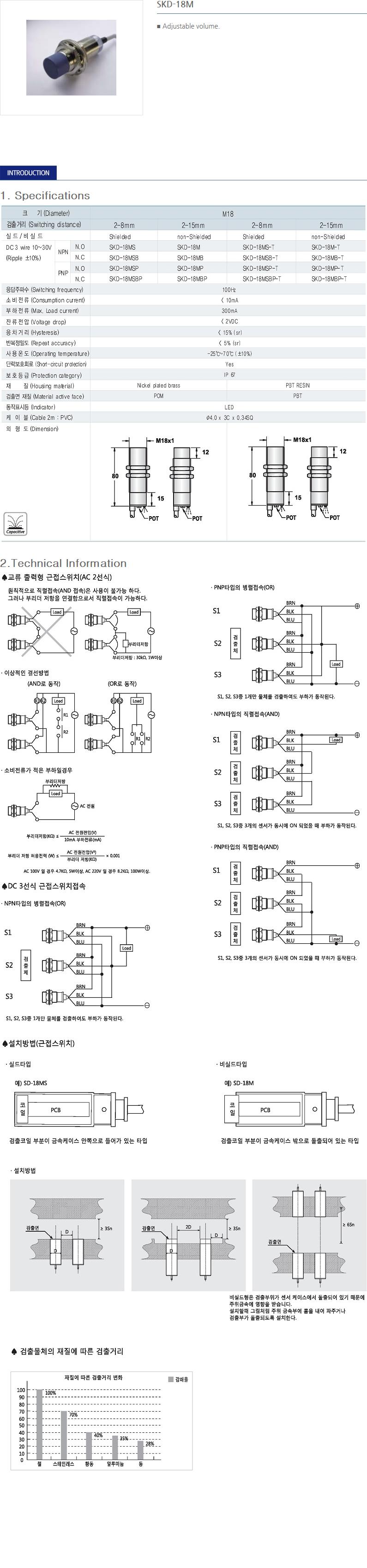 SANIL DC Capacitance Type Proximity Sensor  18