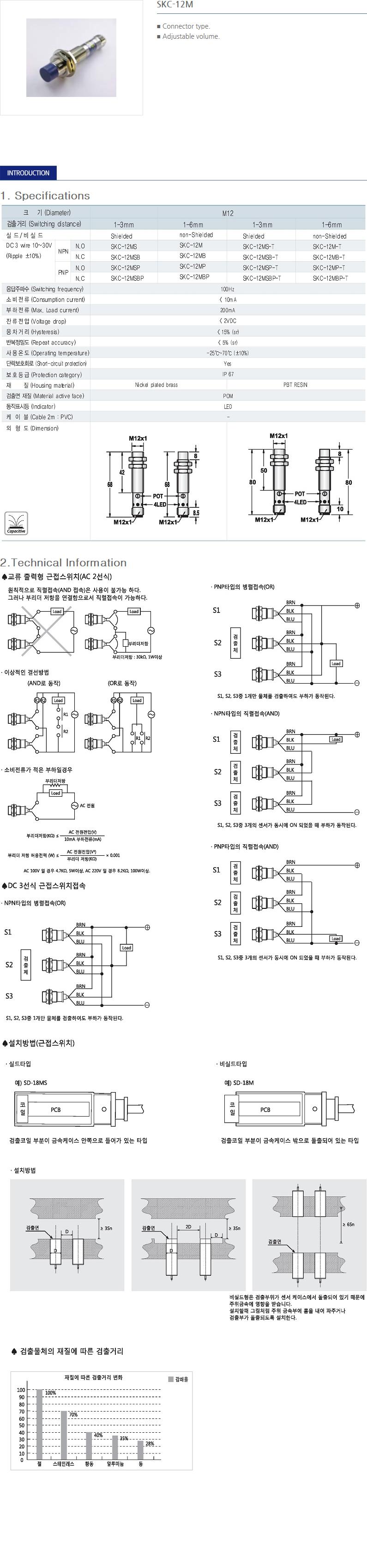 SANIL DC Capacitance Type Proximity Sensor  22