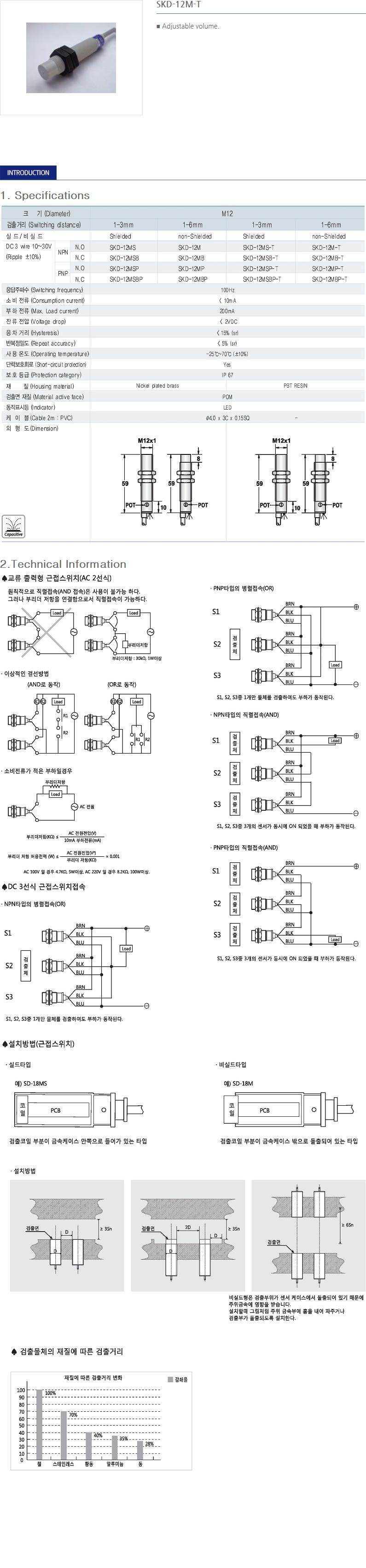 SANIL DC Capacitance Type Proximity Sensor  24