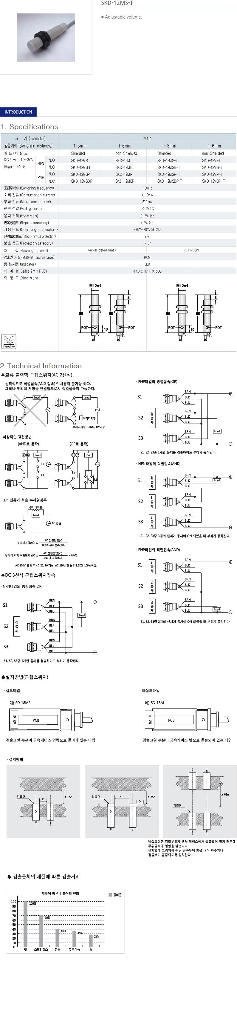 SANIL DC Capacitance Type Proximity Sensor  25