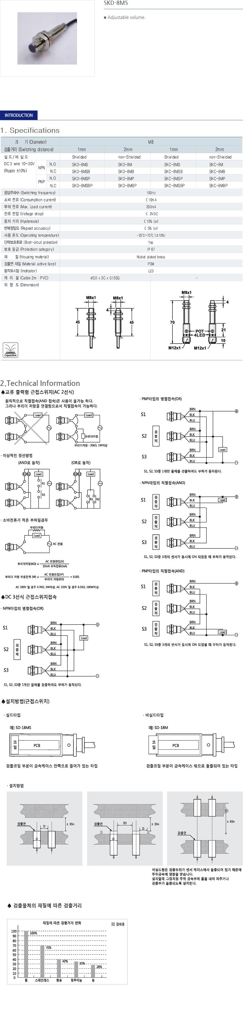 SANIL DC Capacitance Type Proximity Sensor  28
