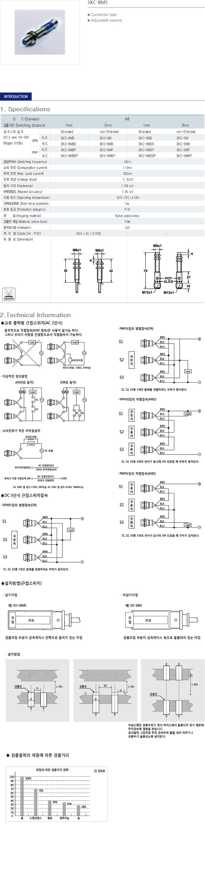 SANIL DC Capacitance Type Proximity Sensor  30