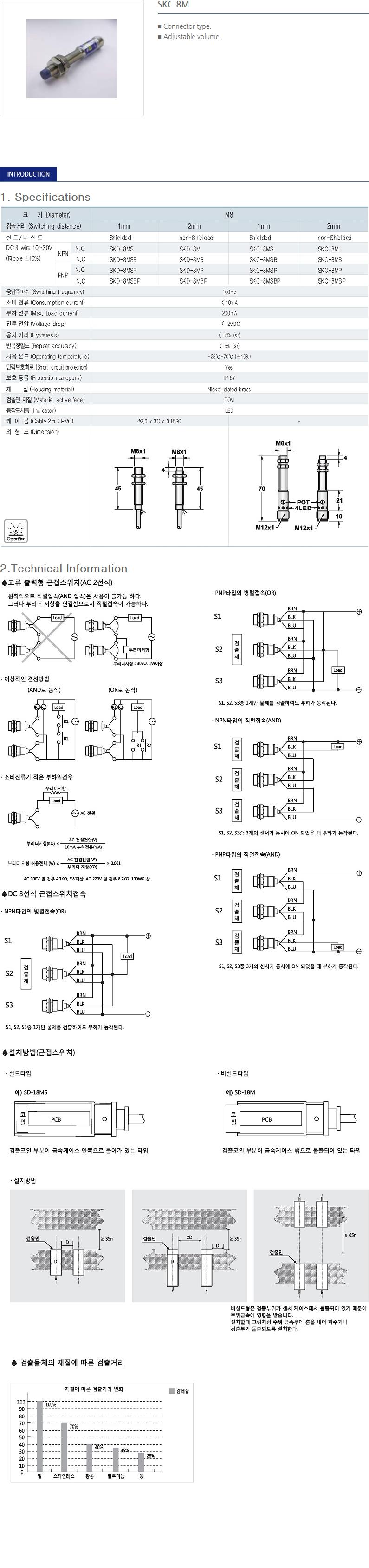 SANIL DC Capacitance Type Proximity Sensor  31