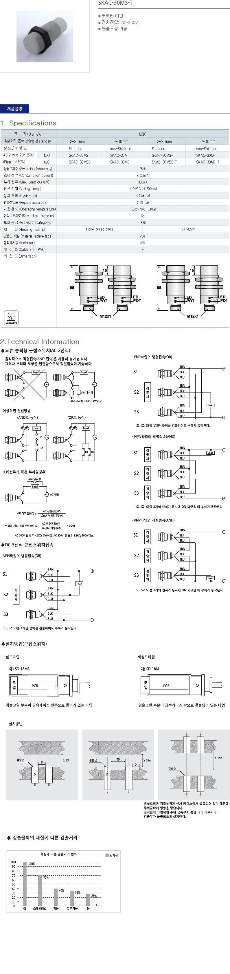 (주)산일전기 AC 정전용량형 근접센서  17