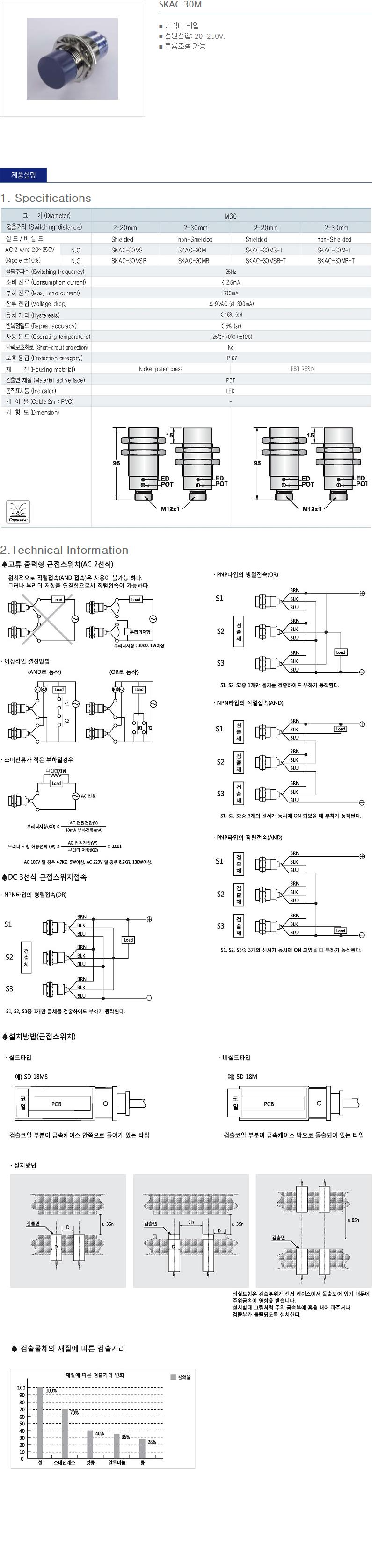 (주)산일전기 AC 정전용량형 근접센서  18