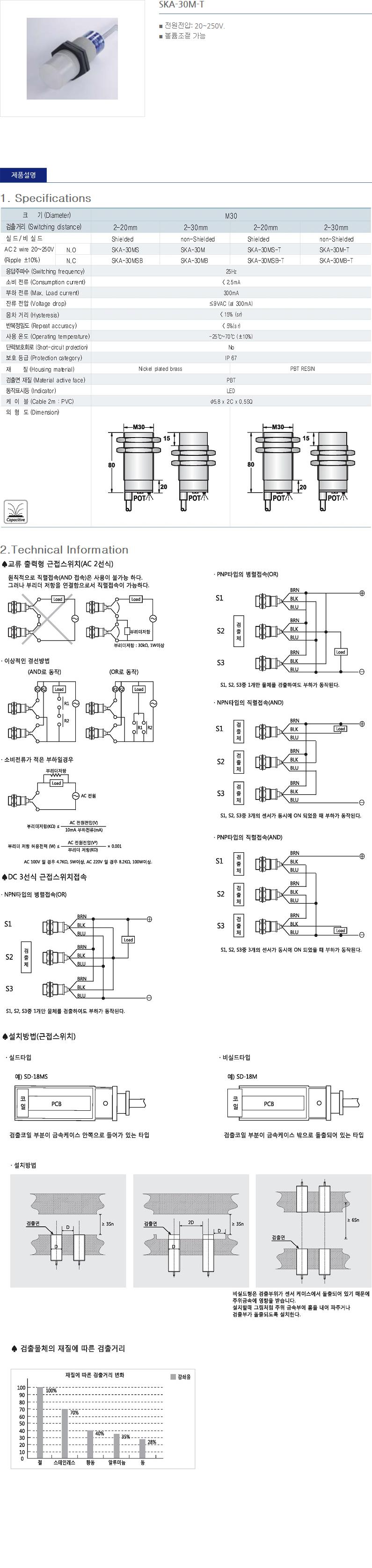 (주)산일전기 AC 정전용량형 근접센서  20