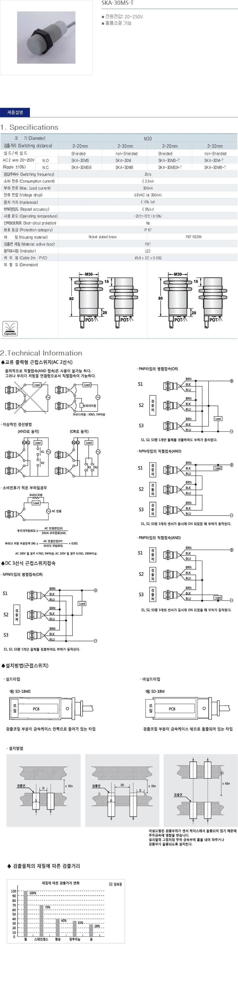 (주)산일전기 AC 정전용량형 근접센서  21