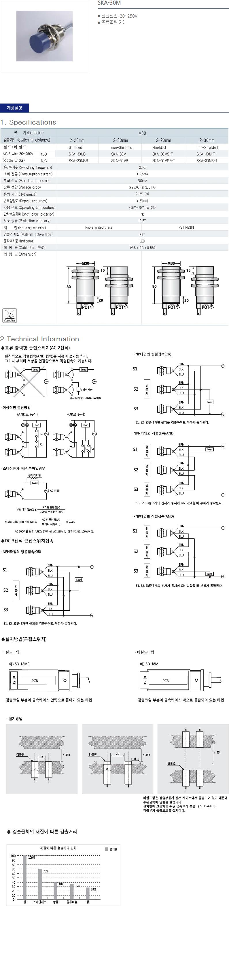 (주)산일전기 AC 정전용량형 근접센서  22