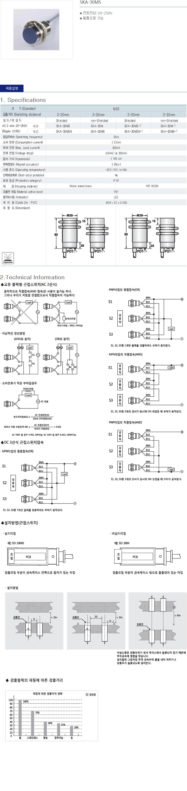 (주)산일전기 AC 정전용량형 근접센서  23