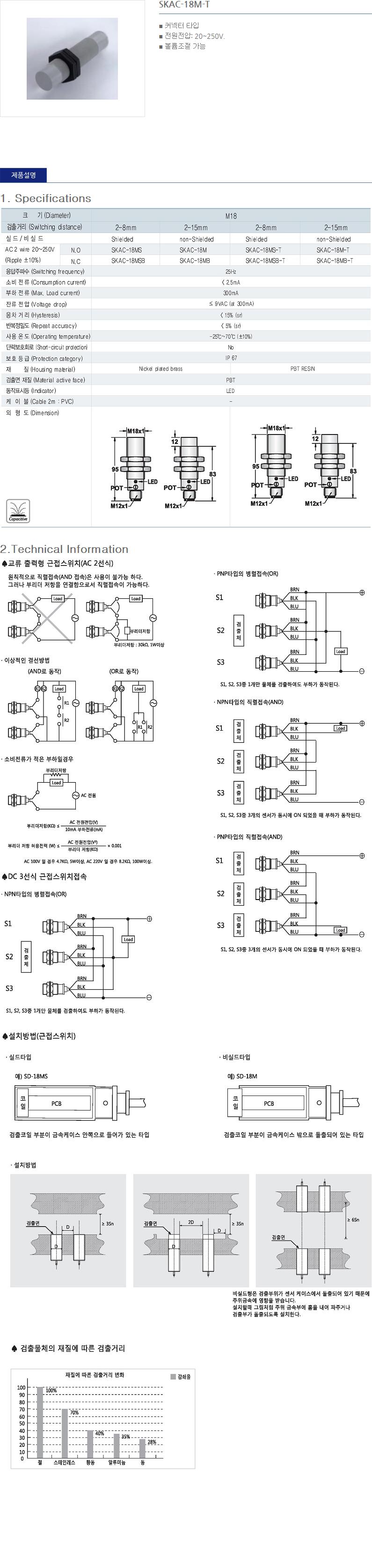 (주)산일전기 AC 정전용량형 근접센서  24