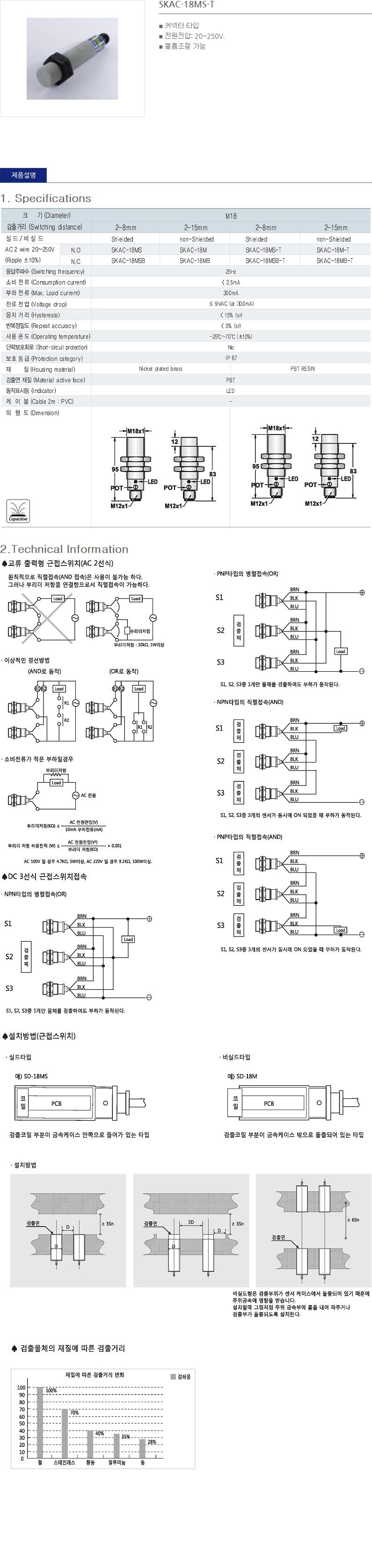 (주)산일전기 AC 정전용량형 근접센서  25