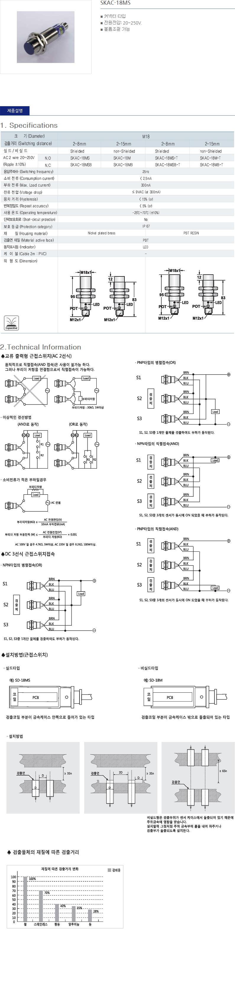 (주)산일전기 AC 정전용량형 근접센서  27