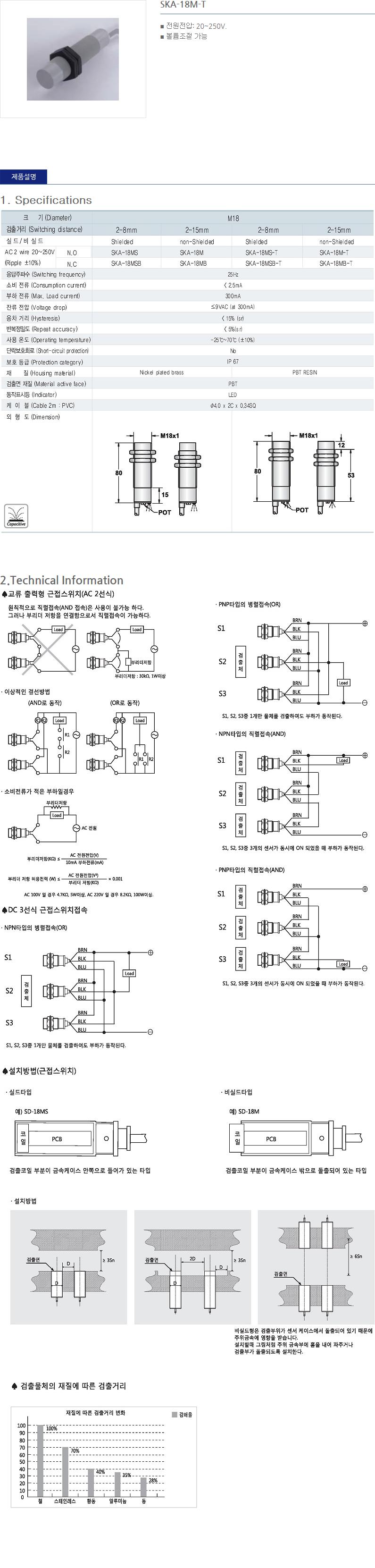 (주)산일전기 AC 정전용량형 근접센서  28