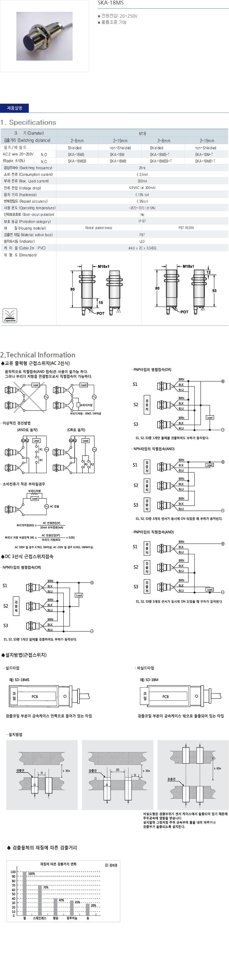 (주)산일전기 AC 정전용량형 근접센서  31