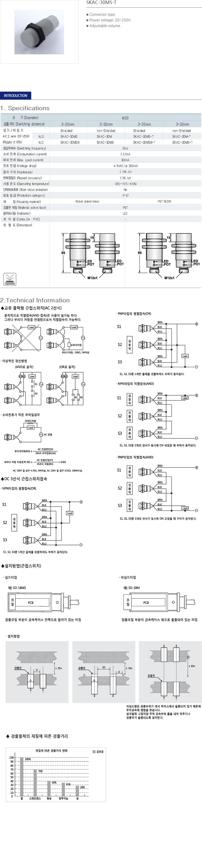 SANIL AC Capacitance Type Proximity Sensor  1