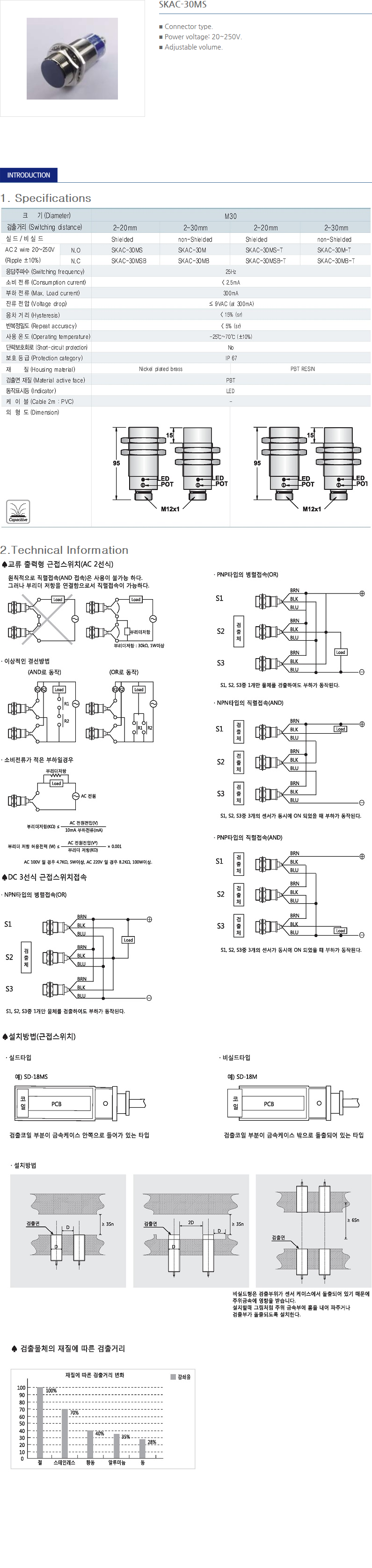 SANIL AC Capacitance Type Proximity Sensor  3