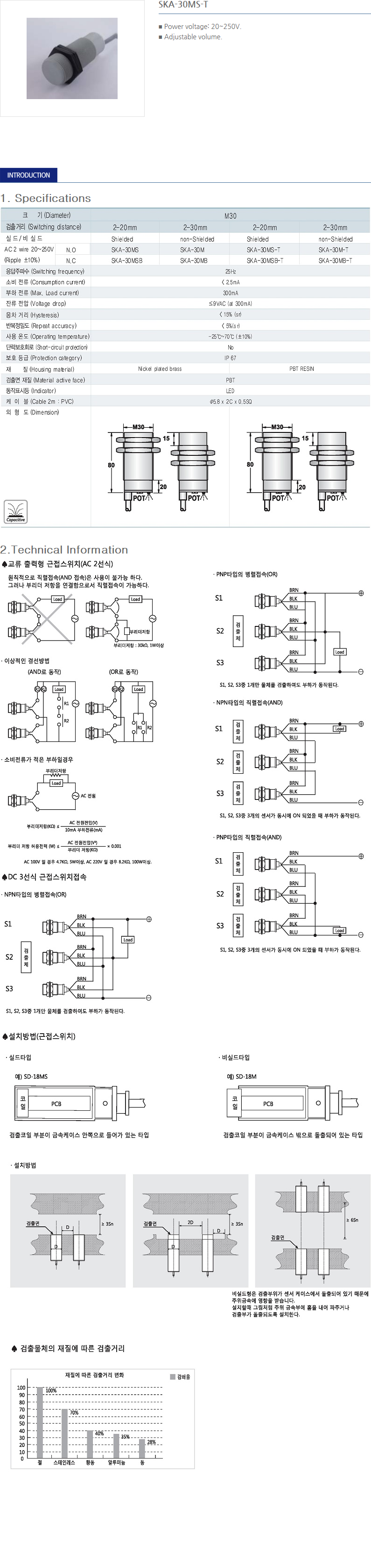 SANIL AC Capacitance Type Proximity Sensor  5