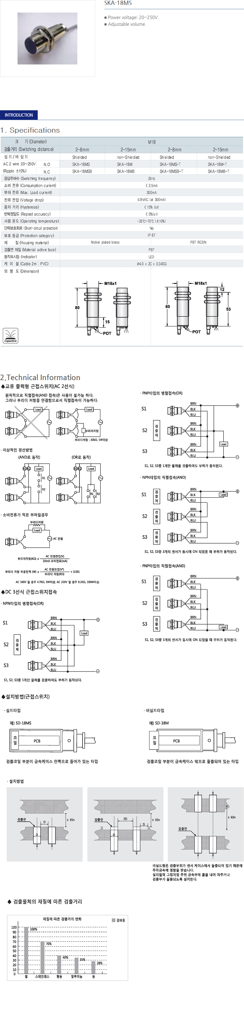 SANIL AC Capacitance Type Proximity Sensor  15