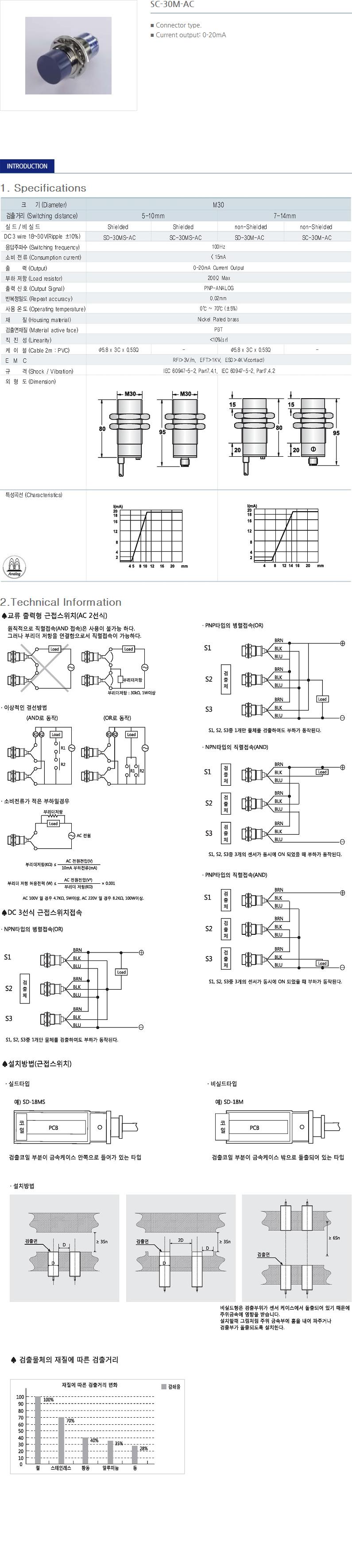 SANIL DC Analog Type Proximity Sensor