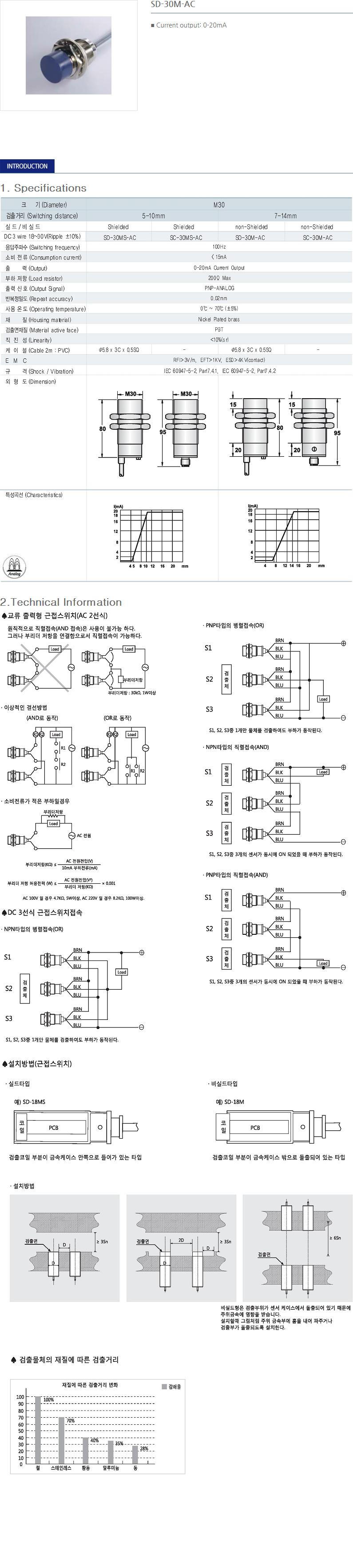 SANIL DC Analog Type Proximity Sensor  1