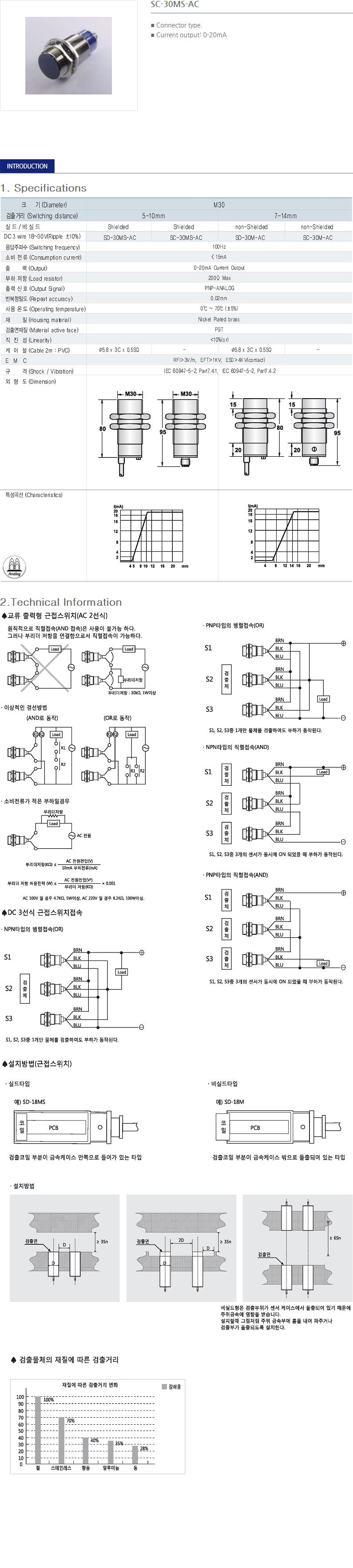 SANIL DC Analog Type Proximity Sensor  2