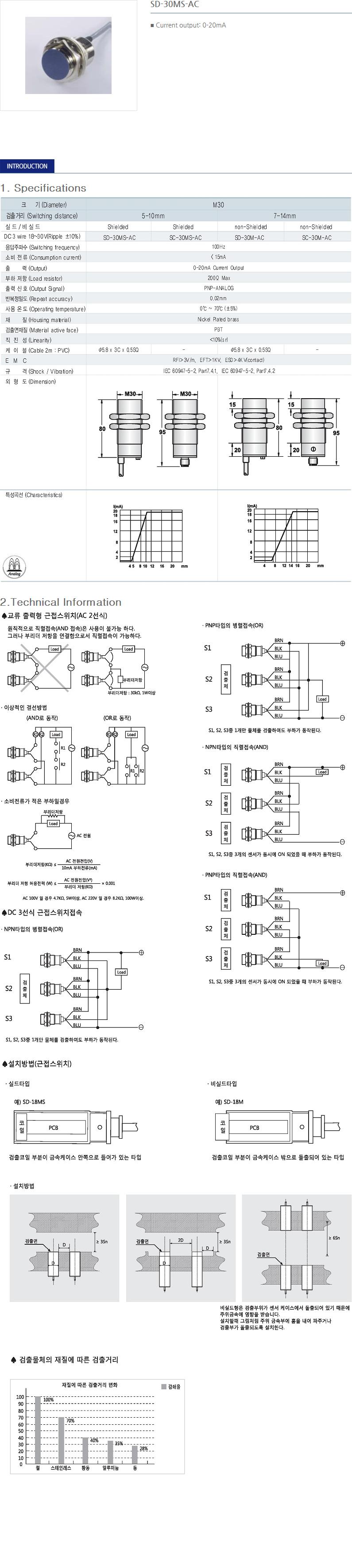 SANIL DC Analog Type Proximity Sensor  3
