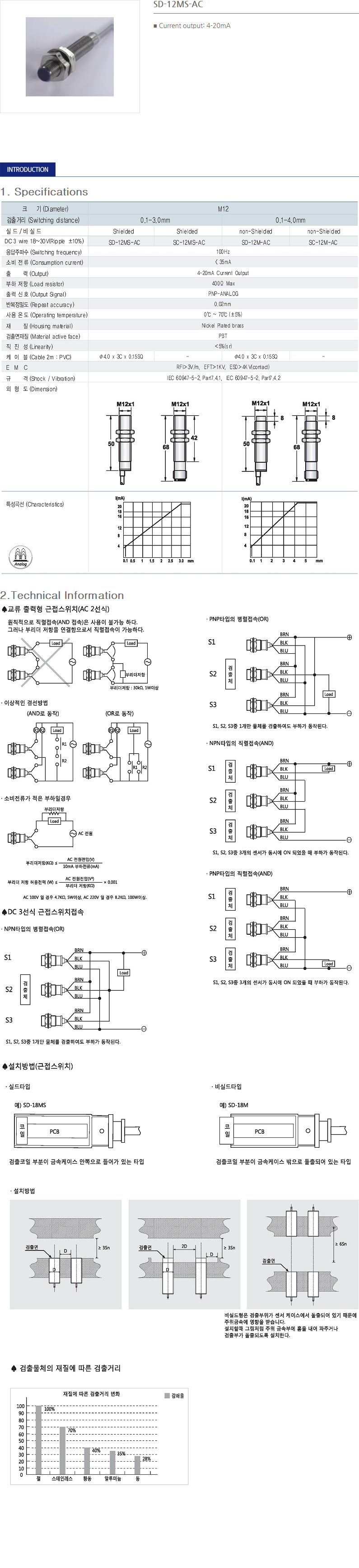 SANIL DC Analog Type Proximity Sensor  11