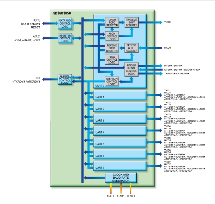 SystemBase UART Controller SB16C1058_TQ128 2