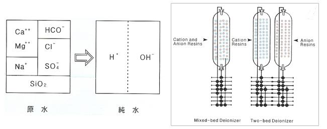 AQUAGOLD Demineralizer System DTTB/DTMB-Series 4