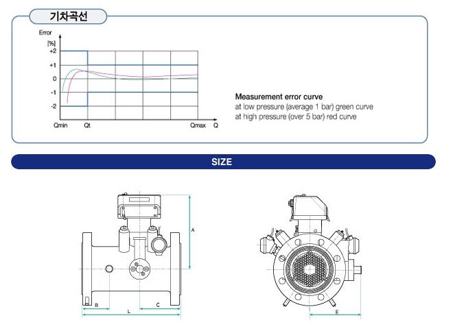 대명아이티 Turbine(DMT) Gas Meter