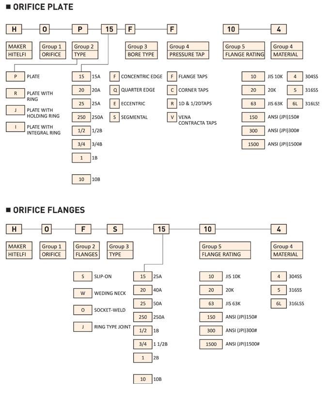 HITELFI Model for Orifice Guide