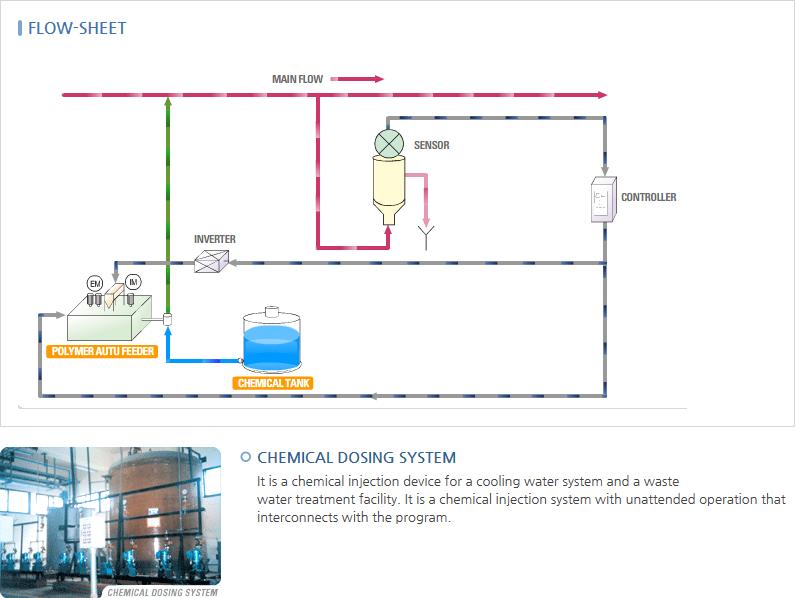 D.H Tech Chemical Dosing System