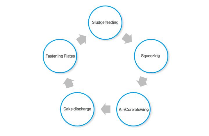 Jungdo Principle / Composition / Process  2