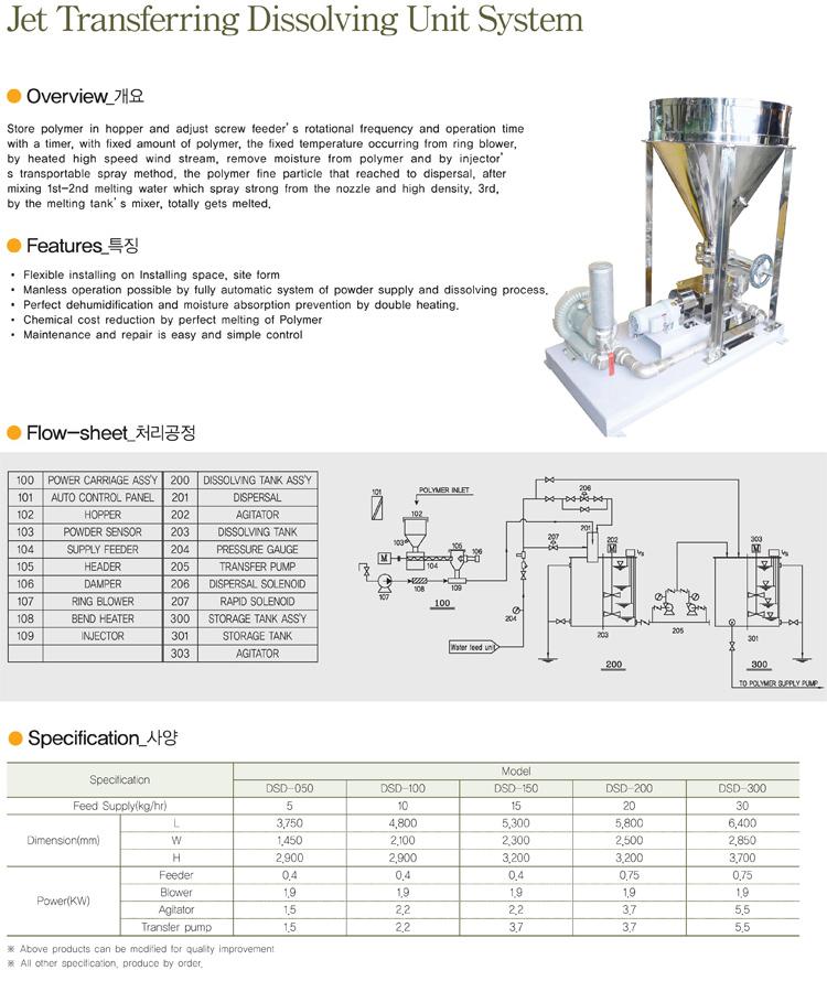DONGIL CANVAS Jet Transferring Dissolving Unit System DSD-Series
