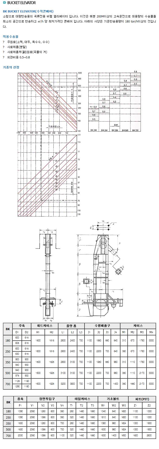 대성제이테크 Bucket Elevator C/V  2
