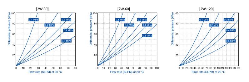 ASFLOW IGS Gas Filter FLT-IGS Series 2