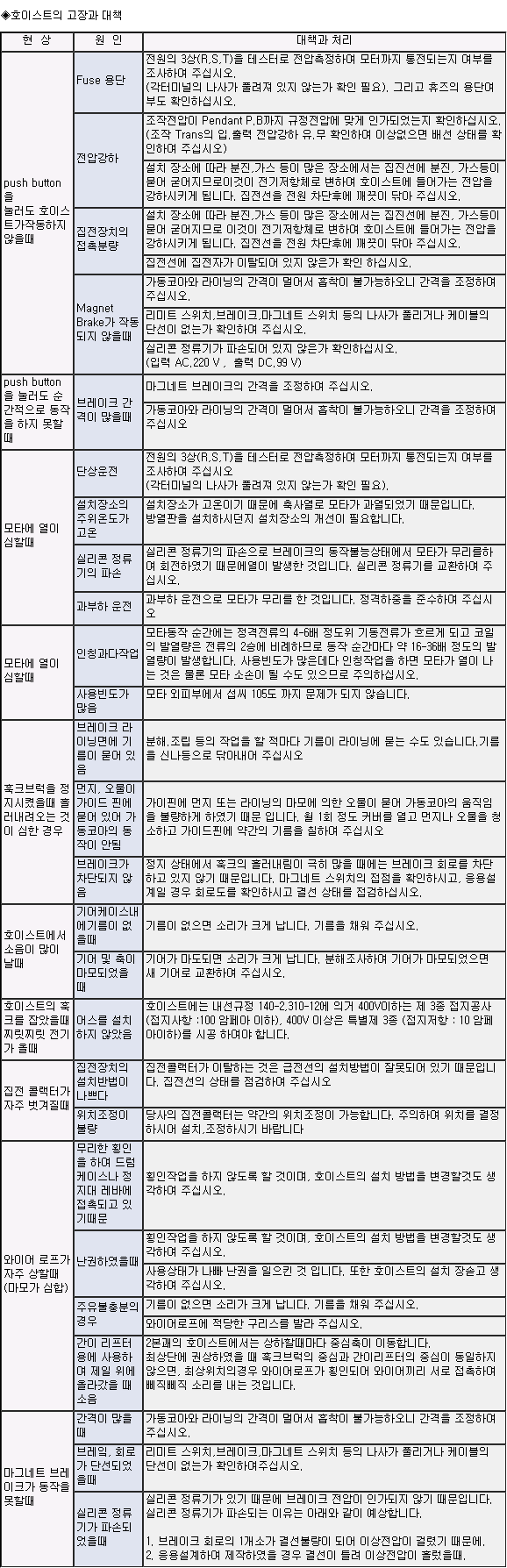 극동 호이스트 보수 및 점검