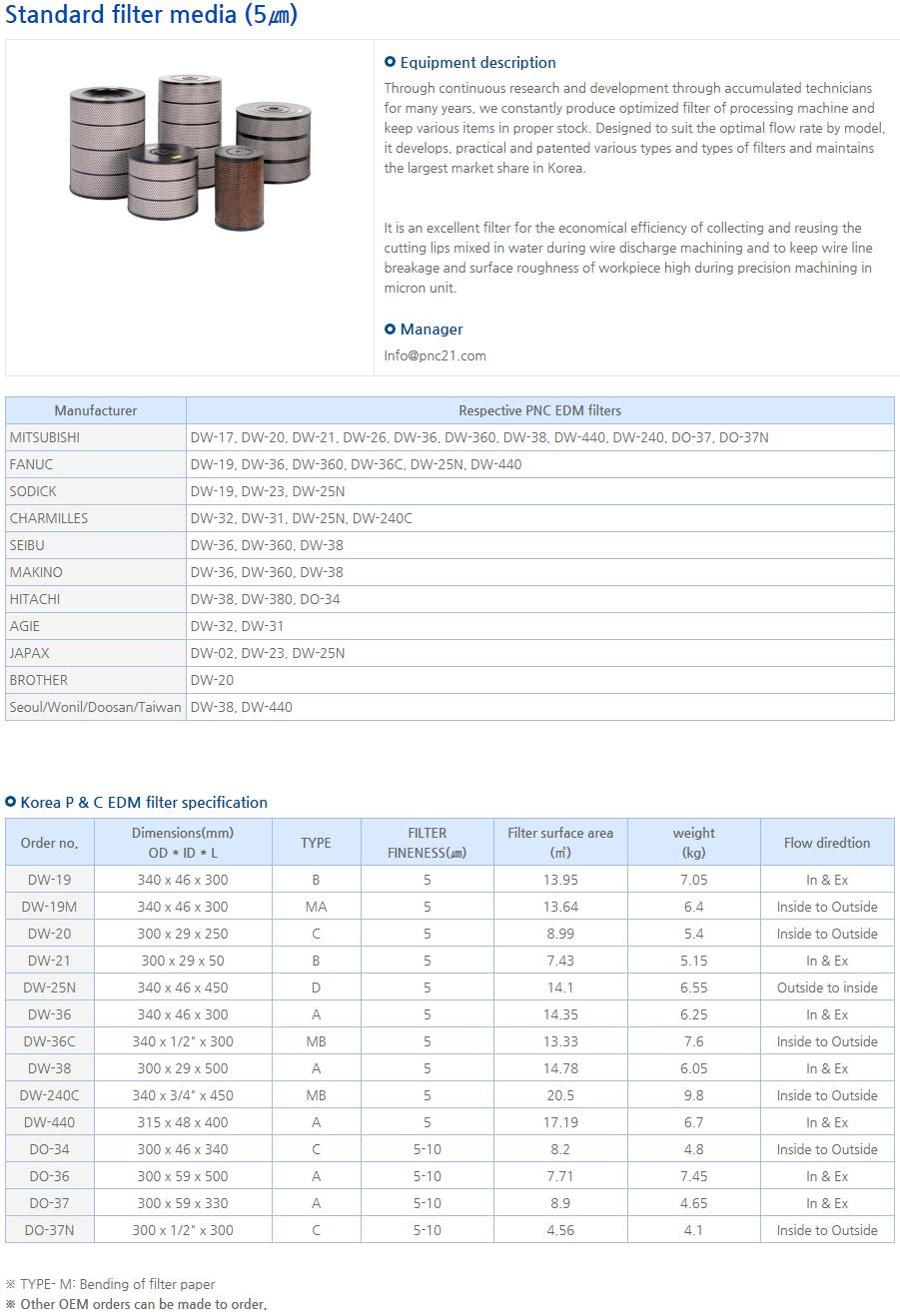 PNC EDM filters